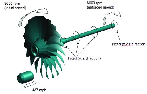 Рис.6а. Орбитальные перемещения узлов модели и амплитуды колебаний до и после стабилизации