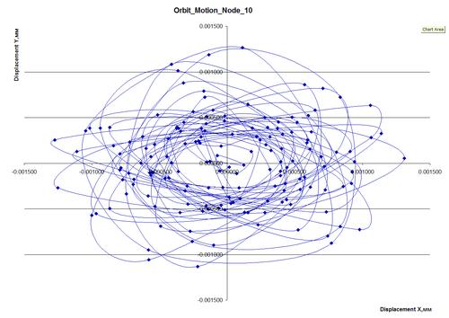 Рис.6б. Орбитальные перемещения узлов модели и амплитуды колебаний до и после стабилизации
