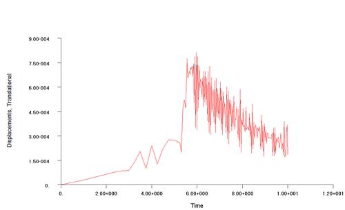 Рис.6в. Орбитальные перемещения узлов модели и амплитуды колебаний до и после стабилизации