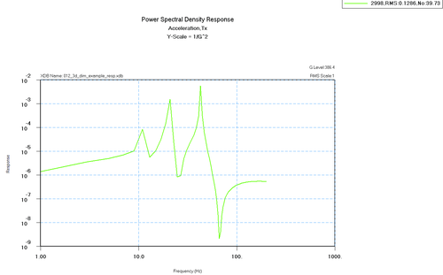 Рис.9а. Графики спектральной плотности энергии (ускорения, перемещения)