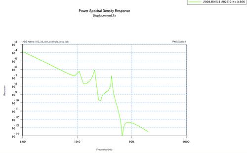 Рис.9б. Графики спектральной плотности энергии (ускорения, перемещения)