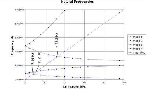 Рис.10а. Диаграммы Кэмпбелла для определения критических частот вращения многовальных роторных систем с учетом скольжения роторов
