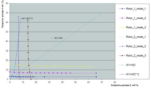 Рис.10г. Диаграммы Кэмпбелла для определения критических частот вращения многовальных роторных систем с учетом скольжения роторов