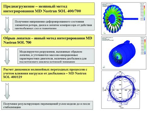 Рис.13. Схема комплексного решения задачи обрыва лопатки компрессора ГТД в MD Nastran