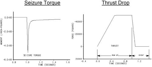 Рис.14а. Типовые нагрузки для расчета нелинейных динамических характеристик ГТД явными методами интегрирования в MD Nastran (SOL 700)