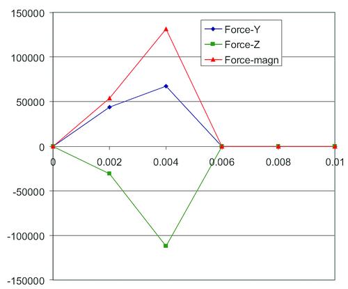 Рис.16. Максимальные нагрузки в узле передней опоры ротора SOL 400