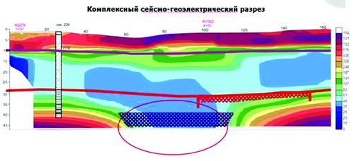 Рис. 3. Сейсмо-геоэлектрический разрез с выделением карстоопасной зоны между скважинами (НПЦ «Геотех», Москва)