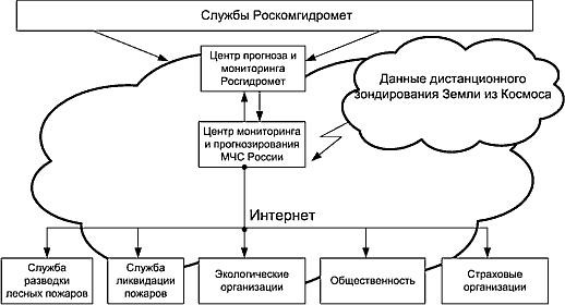 Рис. 2. Схема взаимодействия при осуществлении мониторинга и прогнозирования лесных пожаров