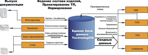Рис. 1. Структурная схема работы программного комплекса TechnologiCS