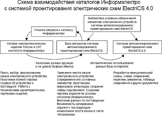 Рис.1. Схема взаимодействия каталогов Информэлектро с системой проектирования электрических схем ElectriCS 4.0