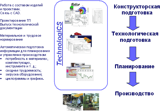 Рис. 2. TechnologiCS позволяет автоматизировать ряд задач технической подготовки производства