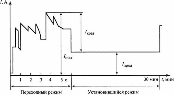 Рис. 1. Характерный график аварийной нагрузки аккумуляторной батареи тепловой станции