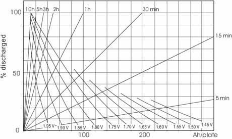 Рис. 2. Разрядные характеристики АБ GroE