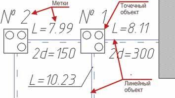 Рис. 1. Линейные и точечные объекты