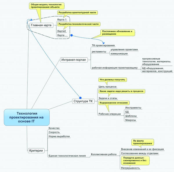 Компоненты системы внедрения технологии проектирования на базе IT