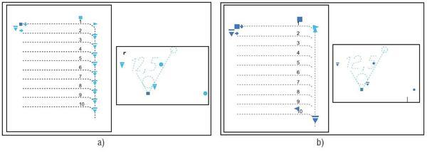 Рис. 2. Примеры динамических блоков в AutoCAD (a) и nanoCAD (b)