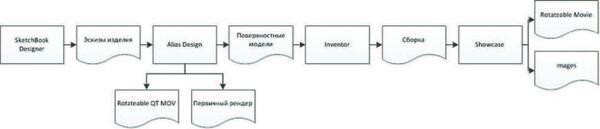 Рис. 2. Pipe$line работы по моделированию концептуальных изделий