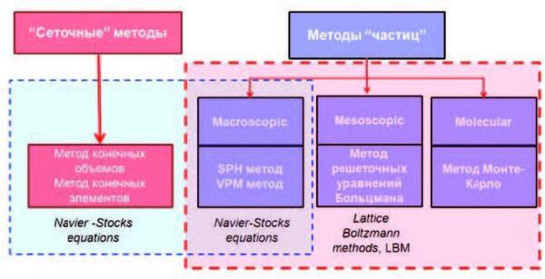 Области применения численного моделирования для расчета физических процессов с использованием сеточных и бессеточных методов