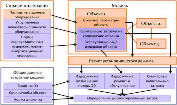 Рис. 5. Структура затратной модели