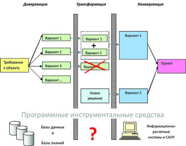 Рис. 1. Этапы обобщенного процесса проектирования