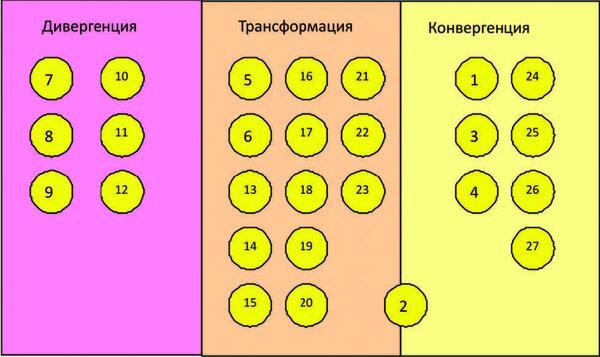 Рис. 2. Распределение методов проектирования по стадиям