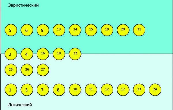Рис. 3. Эвристические и логические методы проектирования