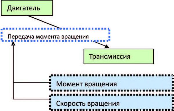 Рис. 6. Показатели функционального отношения