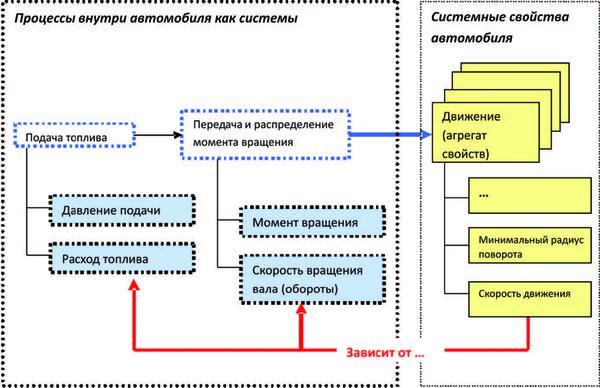Рис. 8. Влияние показателей процессов на величину системного свойства