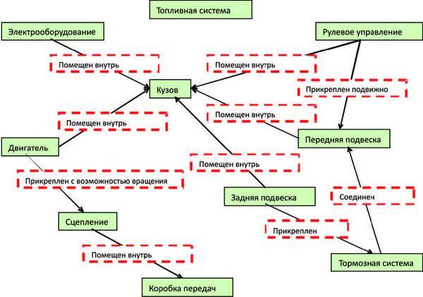 Рис. 9. Морфологическая структура автомобиля