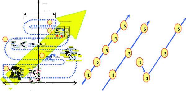 Рис. 18. Нетривиальные способы прохождения эпистемологических уровней описания знаний о технических системах