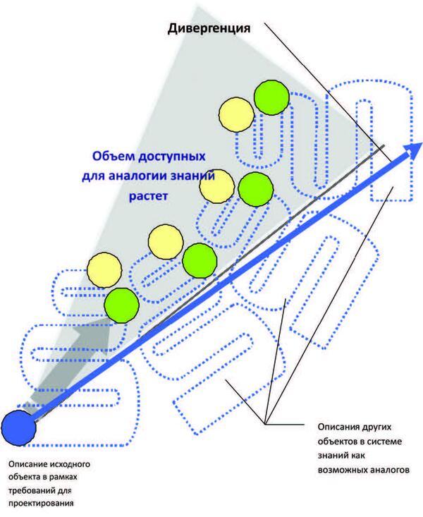 Рис. 19. Увеличение объема доступных знаний в результате дивергенции