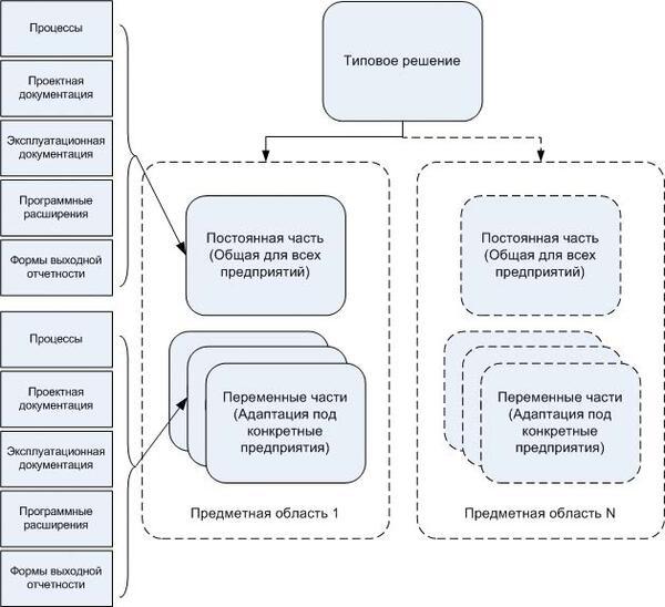 Рис. 6. Структура типового решения