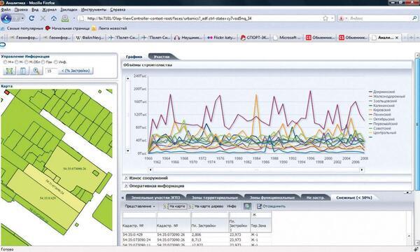 Возможности OLAP-анализа в CS UrbanView