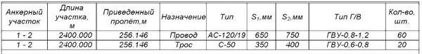 Рис. 12. Ведомость гасителей вибрации