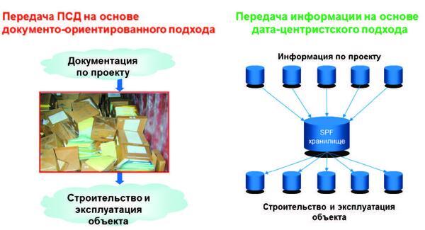 Особенности существующей (слева) и предлагаемой технологий передачи информации