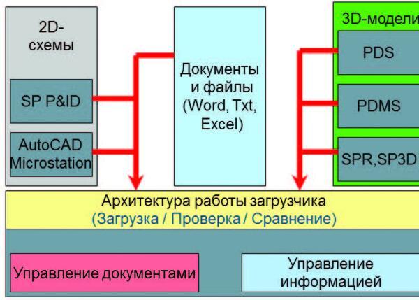 Добавление информации в проект при помощи Loader