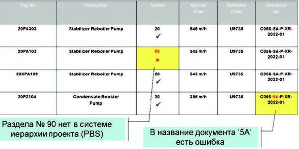 Согласование информации в SPF
