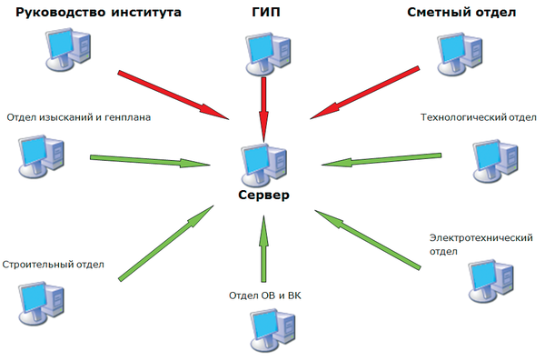 Рис. 7. Технология коллективной работы по созданию трехмерных проектов с использованием Model Studio CS, примененная в институте