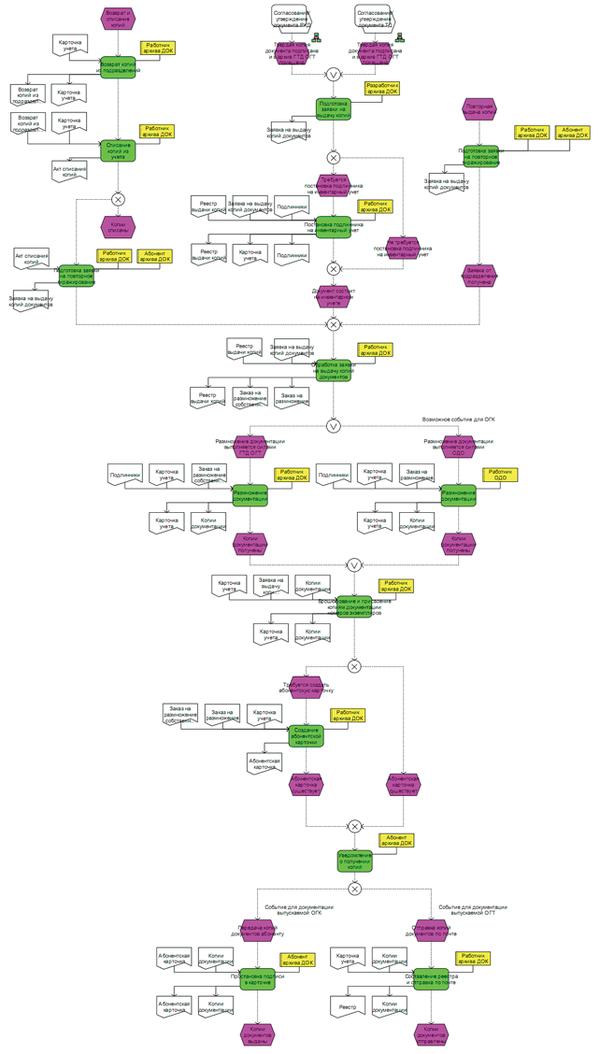 Рис. 1. Процесс управления учтенными копиями