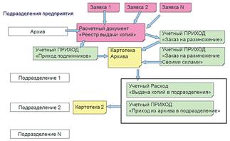 Рис. 6. Обработка заявки на выдачу копий