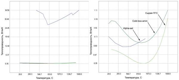 Рис. 8. Сравнение теплопроводности песчаных форм с теплопроводностью стали 20ГЛ: а) теплопроводности песчаных форм; б) сравнение с теплопроводностью стали 20 ГЛ (синий цвет)