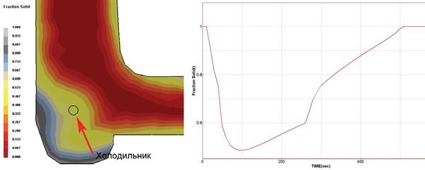 Рис. 10. Моделирование работы внутренних холодильников: а) создание направленного затвердевания (показано поле доли твердой фазы); б) изменение доли твердой фазы в центре холодильника в процессе кристаллизации отливки