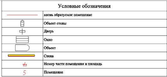 Рис. 7. Условные обозначения