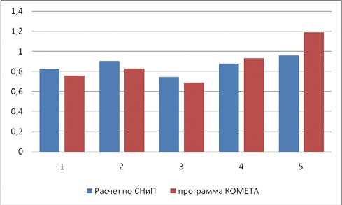 Рис. 2. Диаграмма сравнения, столбцы 1-5 - факторы прочности