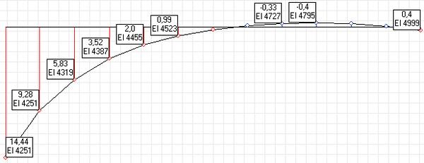 Рис. 3. Эпюра Му для участка опорной плиты, опертого на три контура, кН*м/м