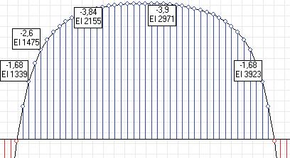 Рис. 4. Эпюра Му для участка опорной плиты, опертого на четыре контура, кН*м/м