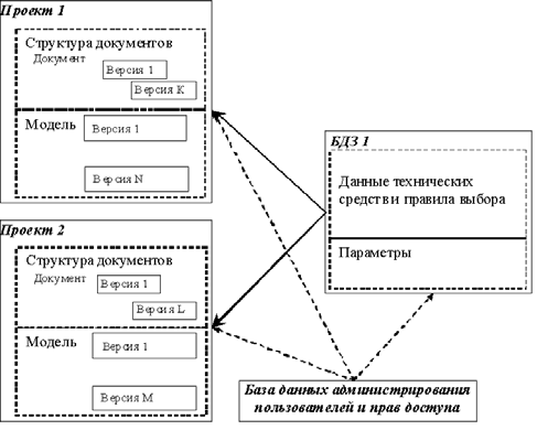 Рис. 1. Информационная структура AutomatiCS 2011