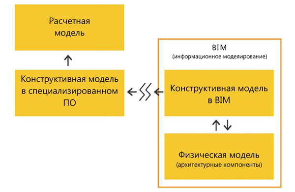 Рис. 3. Фрагмент системы BIM&моделей, относящийся к расчетам конструкций