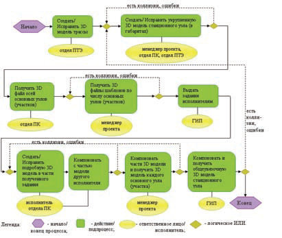 Рис. 3. Блок&схема коллективного взаимодействия участников пилотного проекта при создании 3D&модели объектов метрополитена
