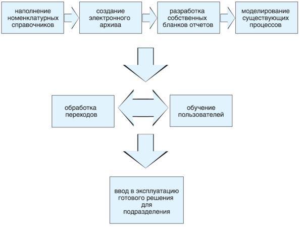 Типовая модель разработки решения для подразделения ЗАО Фирма Союз&01